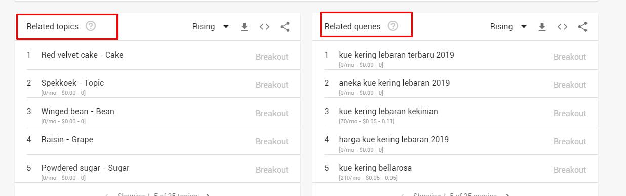 Penjelasan related topics & related queries pada Google Trends
