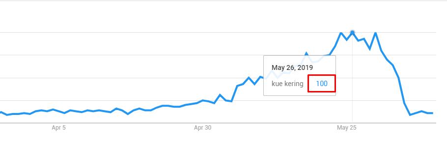 Penjelasan tentang relative popularity value pada google trends