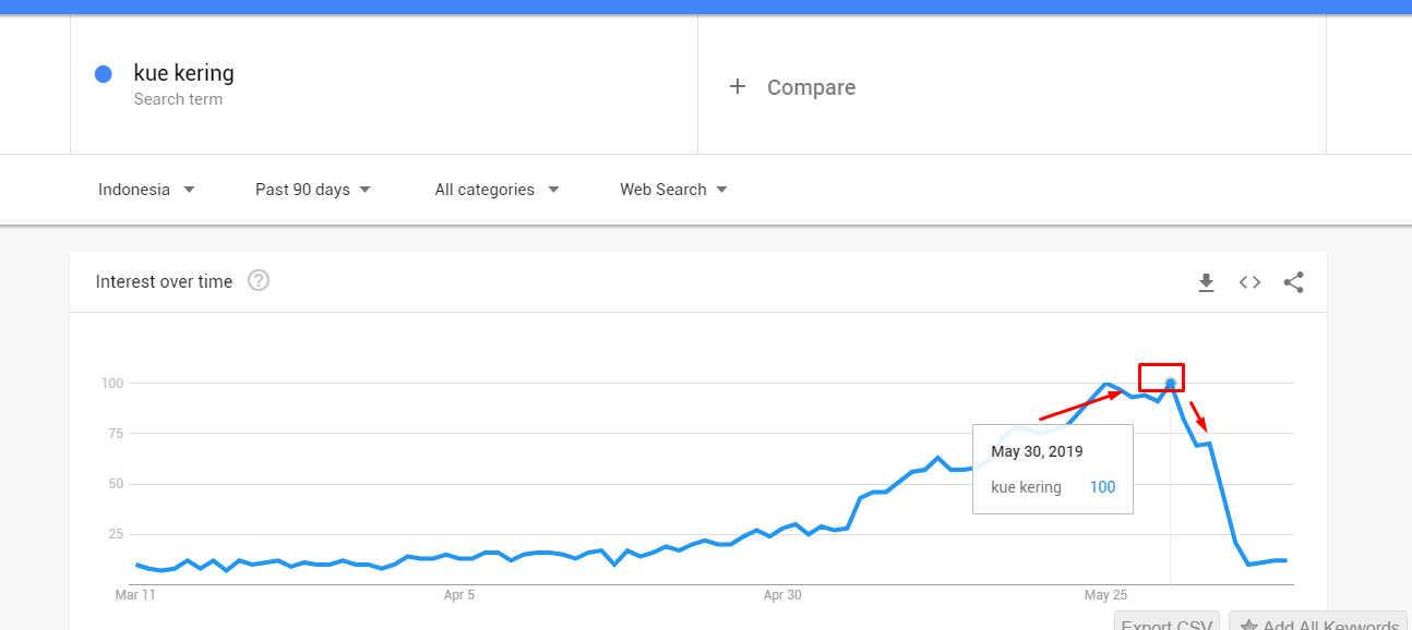 Membaca data Grafik Google Trends
